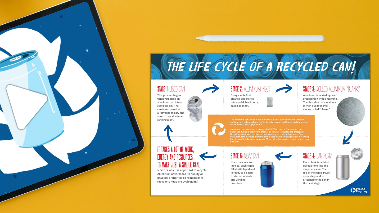 What Is the Life Cycle of a Recycled Aluminum Can?